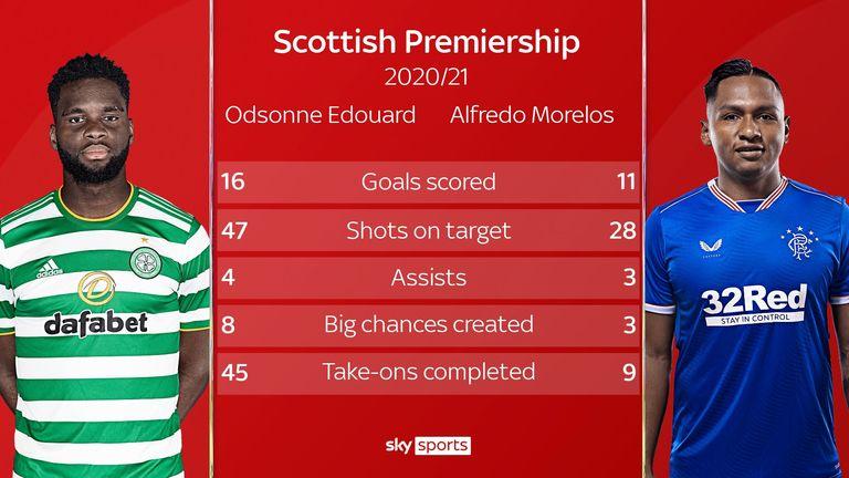 Live Match Preview – Rangers vs Celtic 02.05.2021