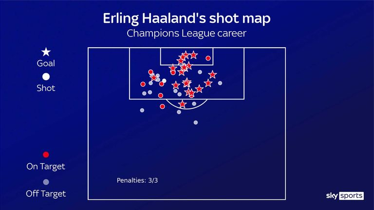 Erling Haaland's shot map for his Champions League career