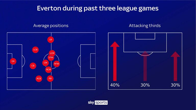 Everton have predominantly built attacks on the left in the last three games