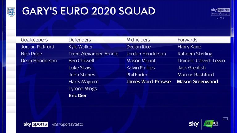 Gary Neville's 23-man England squad for this summer's Europs