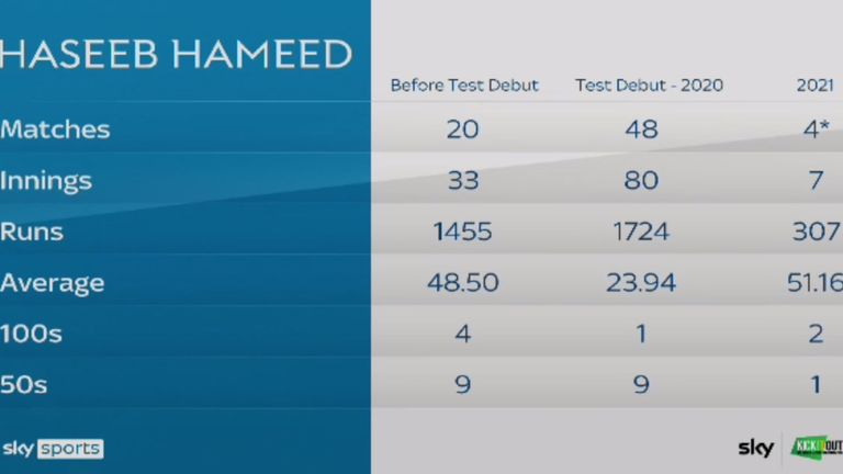 Hameed's statistics suffered an alarming decline in the years following his Test debut