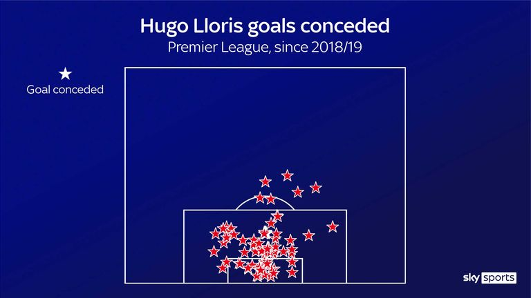 Tottenham goalkeeper Hugo Lloris' goals conceded