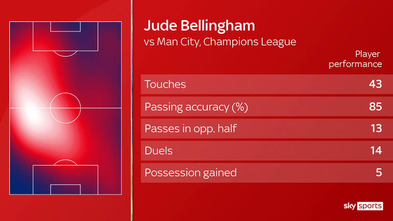 Jude Bellingham graphic