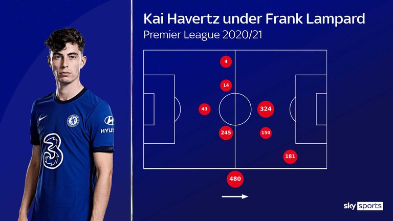 Kai Havertz was used in a variety of different positions under Frank Lampard at Chelsea