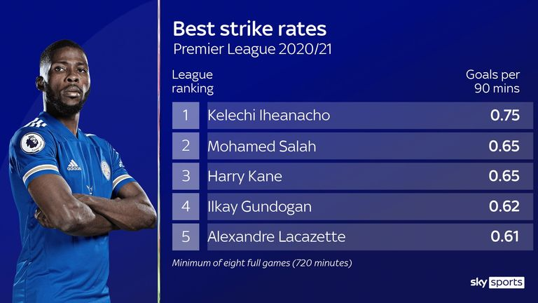Kelechi Iheanacho's impressive strike rate for Leicester City in the Premier League this season