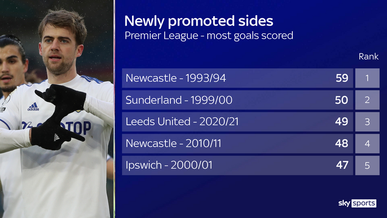 Leeds are on course to becoming the highest-scoring promoted side