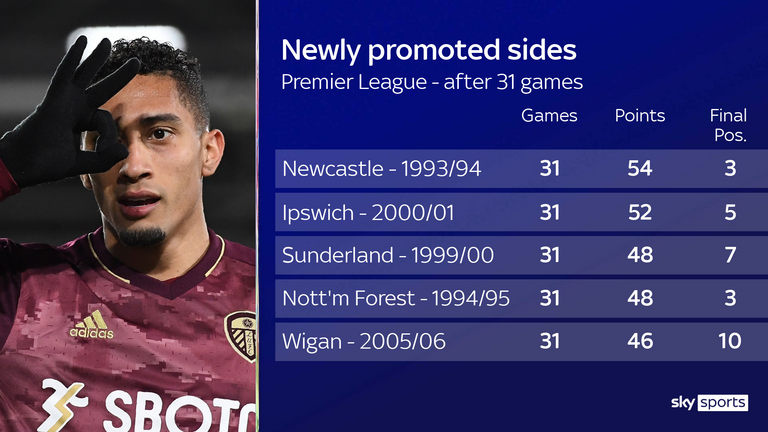 Currently on 45 points, Leeds have the best points tally of any newly promoted side in their sights