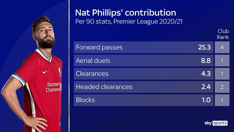 Nat Phillips' stats for Liverpool