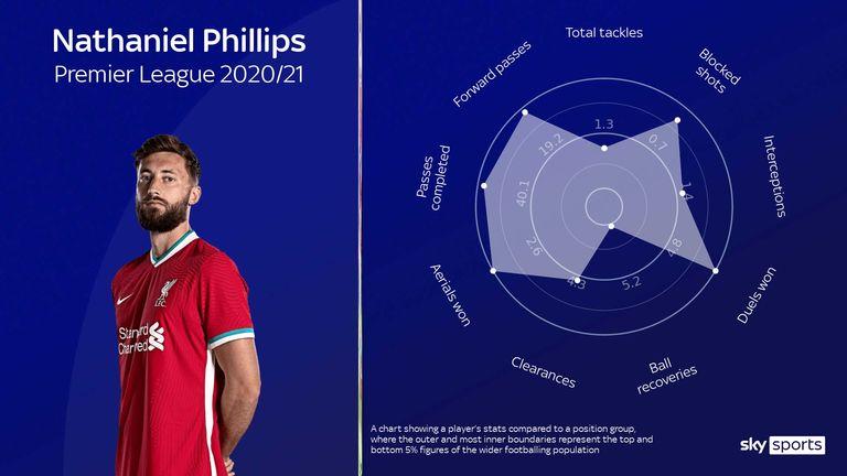 Nat Phillips' radar for Liverpool this season