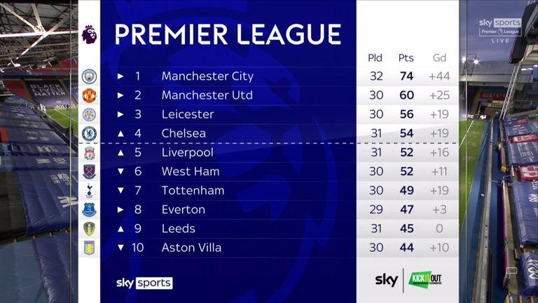 Premier League top half