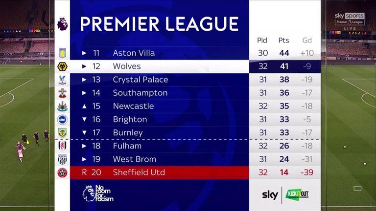 Sheffield United relegated