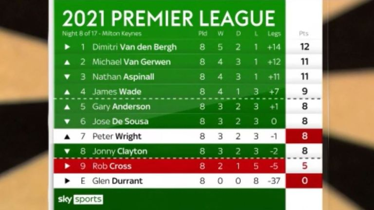 Premier League Table 2021