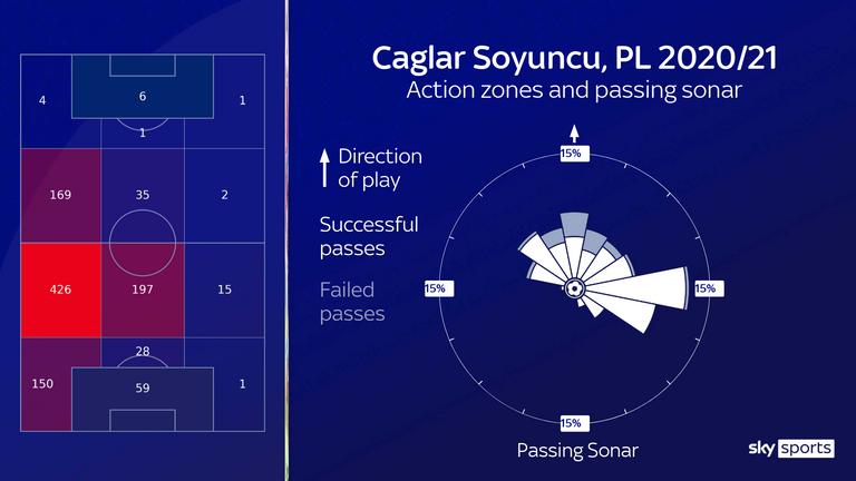 كان Soyuncu شخصية رئيسية في الجانب الأيسر من الدفاع