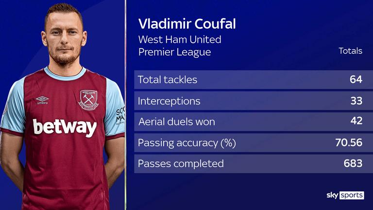 Vladimir Coufal - West Ham United