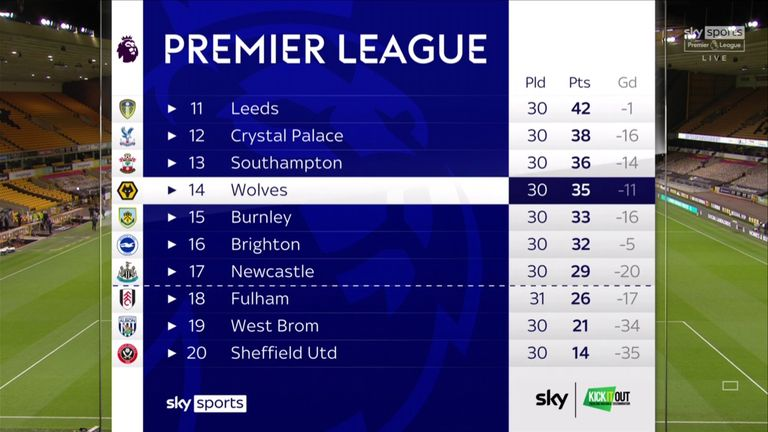 Wolves remain in 14th place in the Premier League