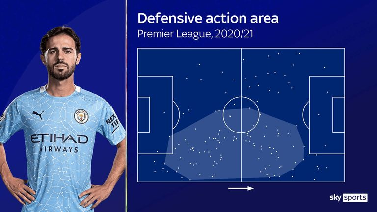Bernardo Silva's defensive action area for Manchester City