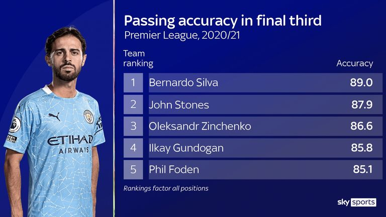 Bernardo Silva has the best passing accuracy in the final third of any Manchester City player