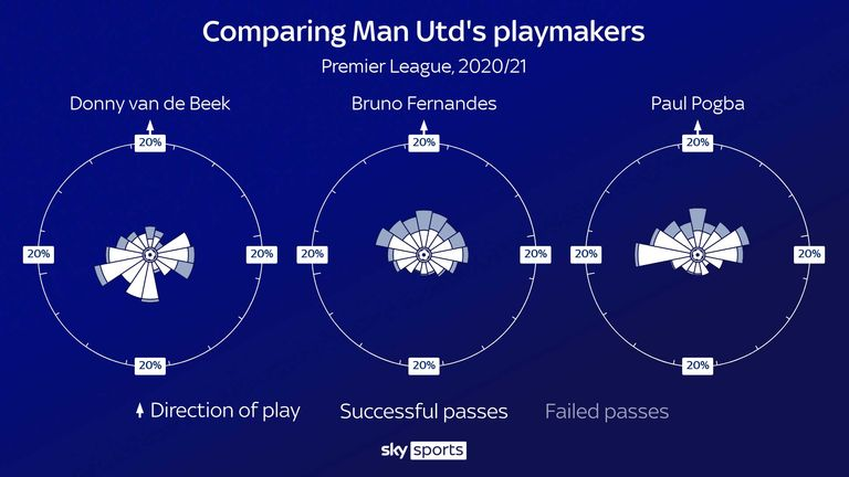 Comparing the pass directions of Donny van de Beek, Bruno Fernandes and Paul Pogba for Manchester United in the 2020/21 Premier League season