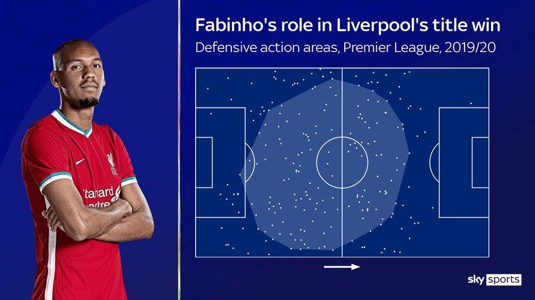 Fabinho's defensive action areas during Liverpool's title-winning season