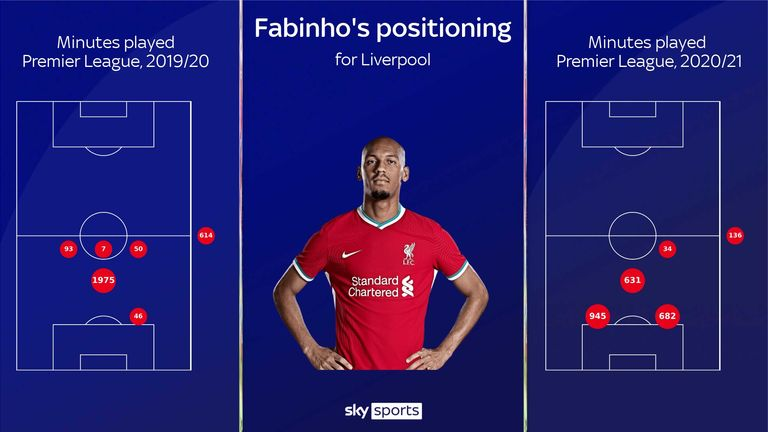 Fabinho's minutes played for Liverpool this season compared to last season in the Premier League