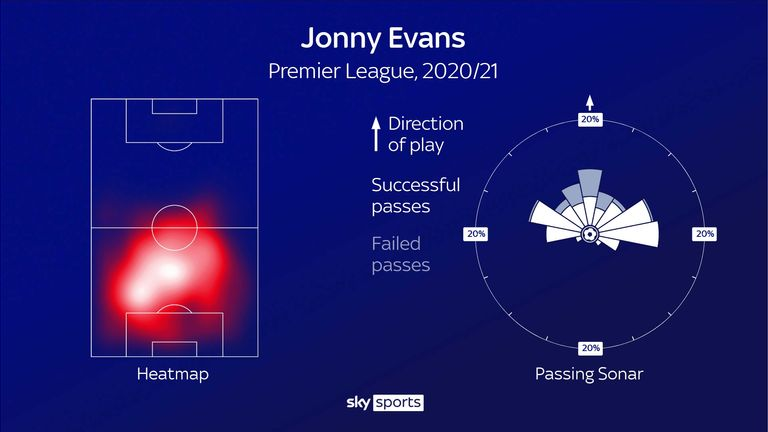 Jonny Evans' heatmap and passing sonar for Leicester City this season