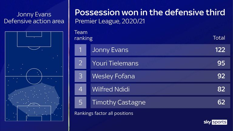 Jonny Evans' defensive action areas and possession won in the defensive third for Leicester City this season