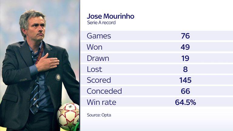 Jose Mourinho Serie A graphic