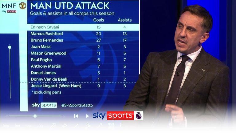Utd Transfers