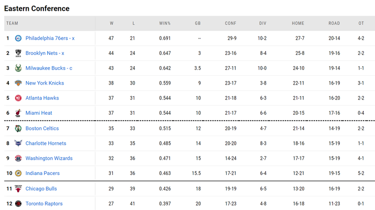 As of the Eastern Conference on May 10th.  Source: NBA.com