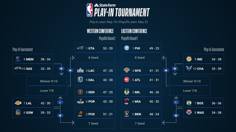 The full playoff bracket, including the Play-In Tournament, per NBA.com