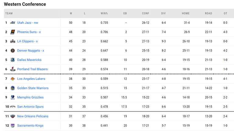 As of the Western Conference on May 10th.  Source: NBA.com