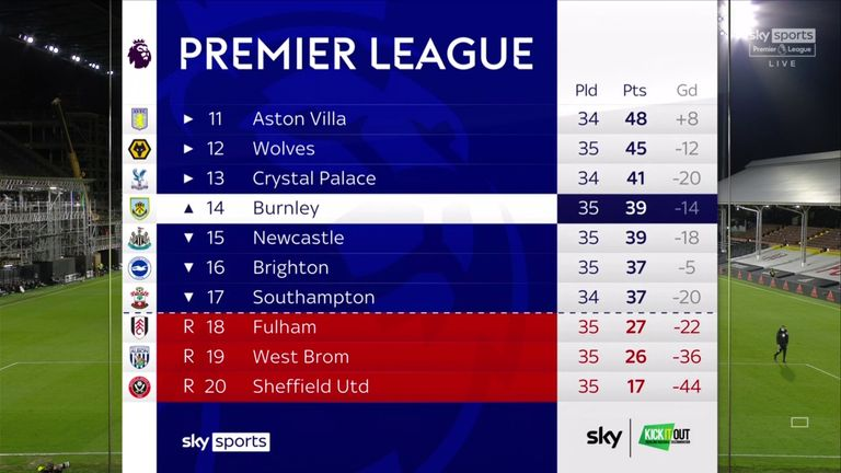 Relegation was concluded with three games to spare for the first time in Premier League history