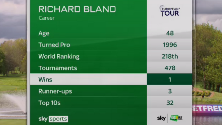 Bland's stats after British Masters win