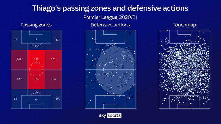 Thiago has been an influential figure in central midfield