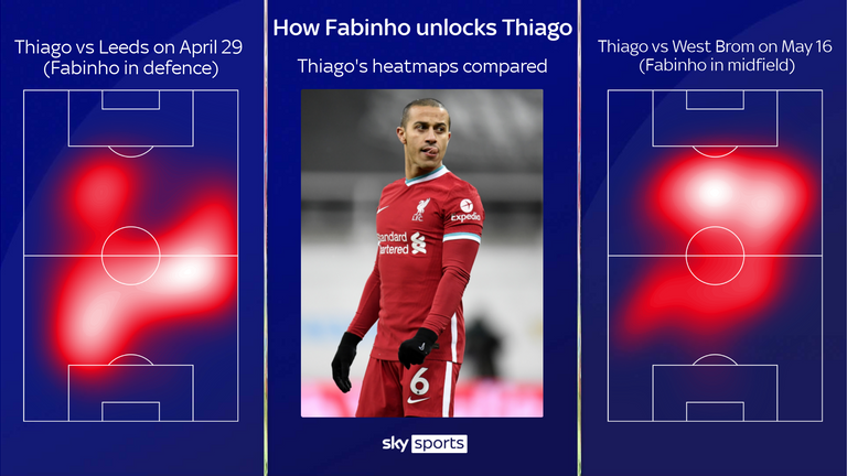 Fabinho playing in midfield allows Thiago to play higher up the pitch