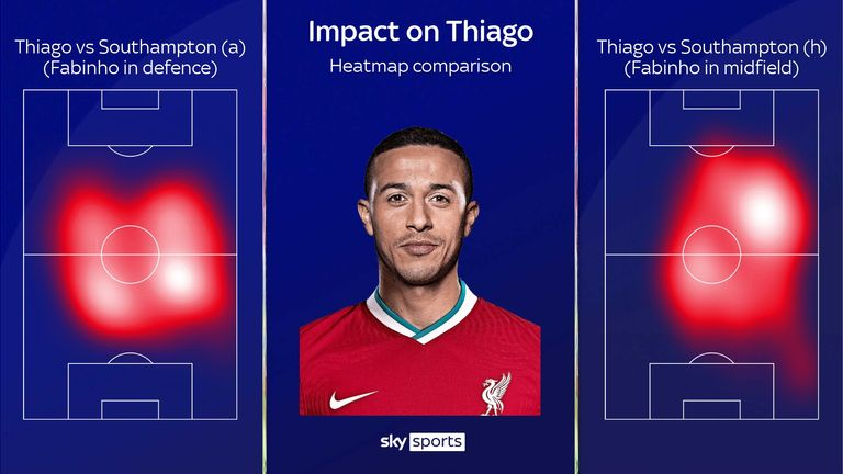 Thiago's changing role in Liverpool's midfield with and without Fabinho