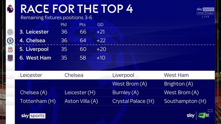 The race for the top four