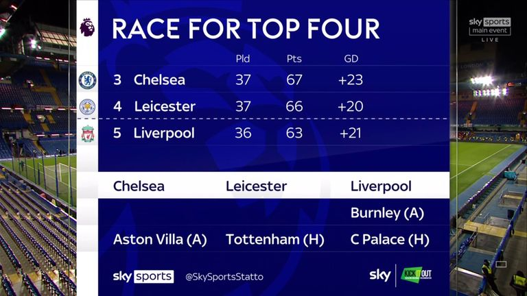 Race for top four graphic