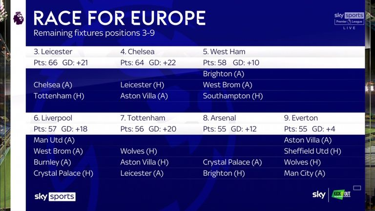 The remaining games for the top-four race contenders