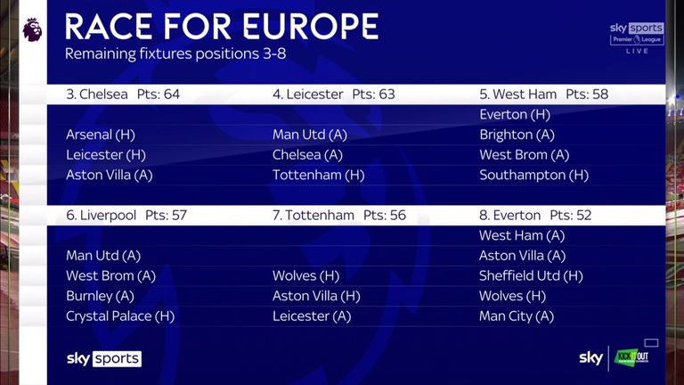 Race for Europe - The remaining fixtures