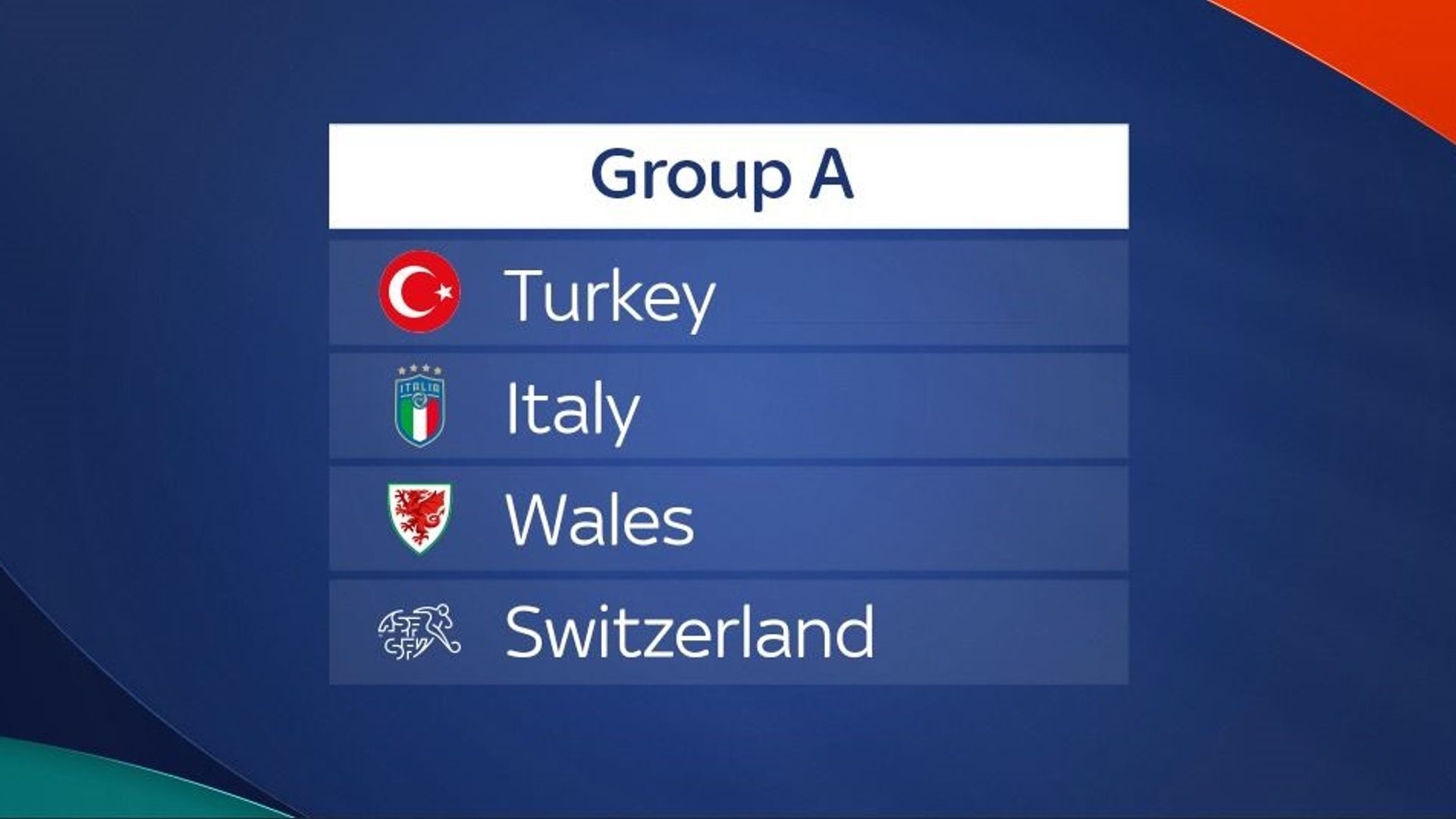 Euro 2020 Group A preview: Can Wales emulate Class of 2016?