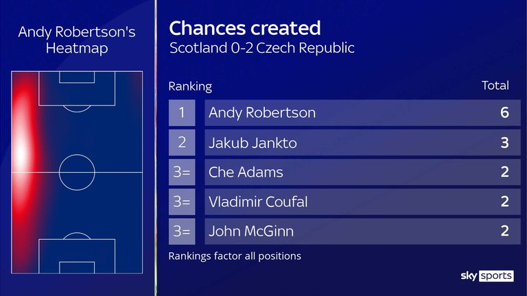 Andy Robertson's chances created for Scotland against Czech Republic
