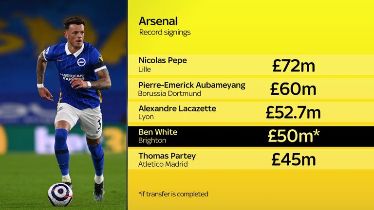 White would become the fourth most expensive Arsenal signing