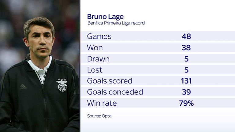Bruno Lage enjoyed a successful spell at Benfica