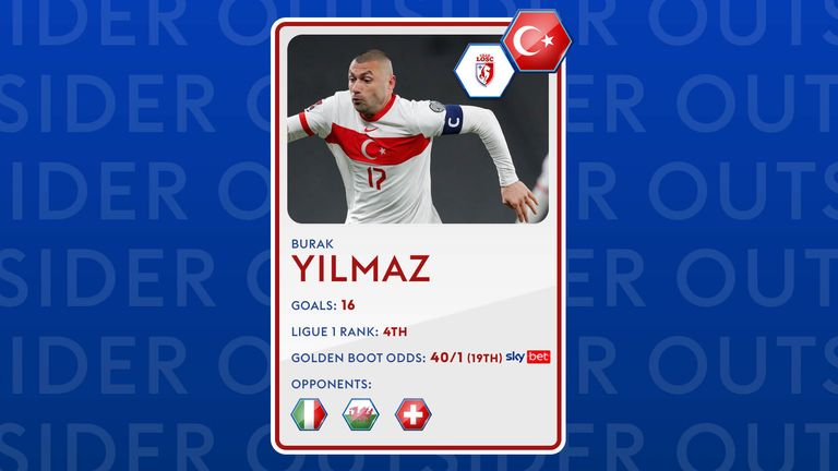 Burak Yilmaz may be the outsider but his price represents extreme value for him to earn the Golden Boot.