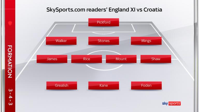 SkySports.com readers' England XI vs Croatia