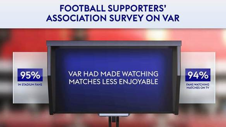 Fans overwhelmingly agree VAR has made football less enjoyable to watch