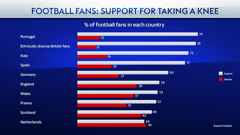 YouGov's survey shows the support from fans across Europe for taking a knee