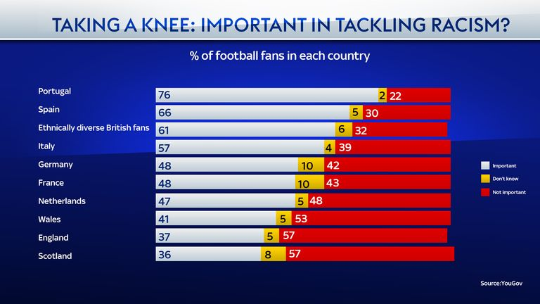 Fans from Portugal are more likely to think taking a knee is important in tackling racism