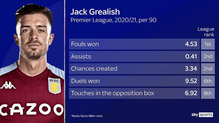 GREALISH